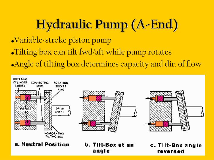 Hydraulic Pump (A-End)