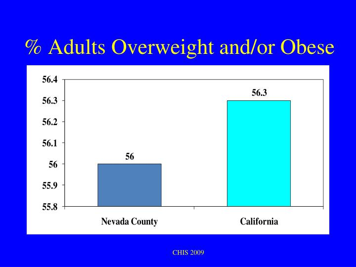 % Adults Overweight and/or Obese