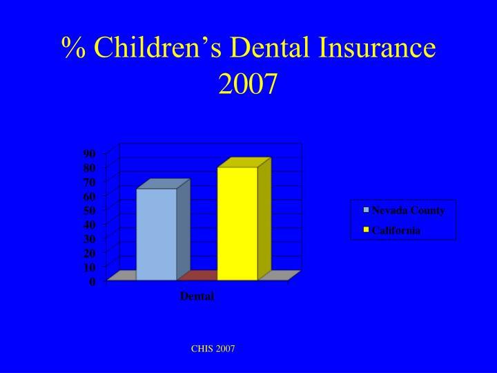 % Children's Dental Insurance 2007