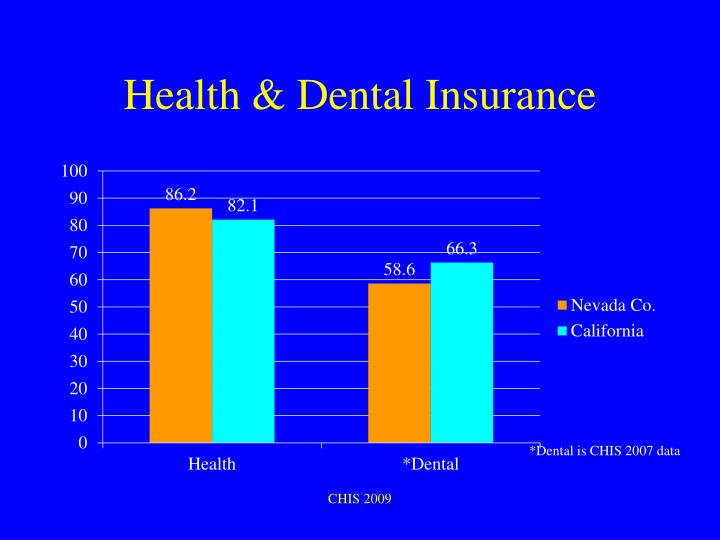 Health & Dental Insurance