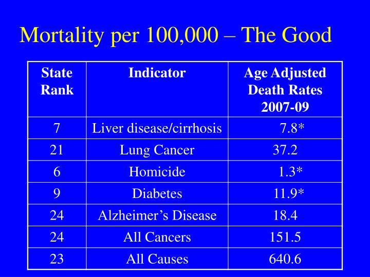 Mortality per 100,000 – The Good
