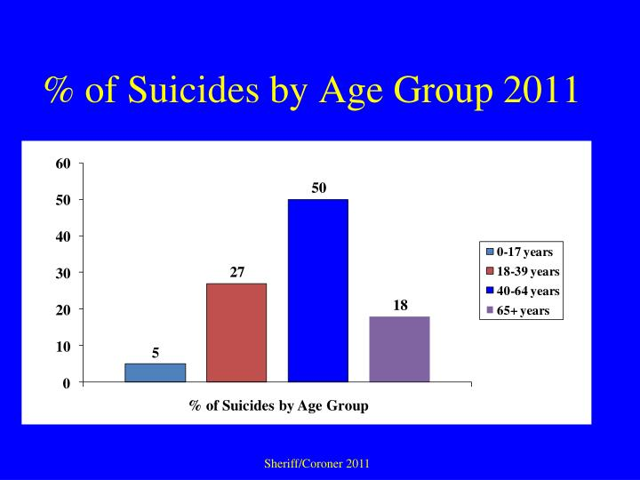 % of Suicides by Age Group 2011