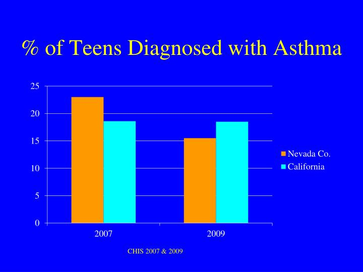 % of Teens Diagnosed with Asthma