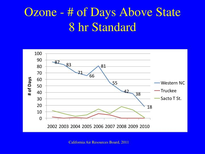 Ozone - # of Days Above State