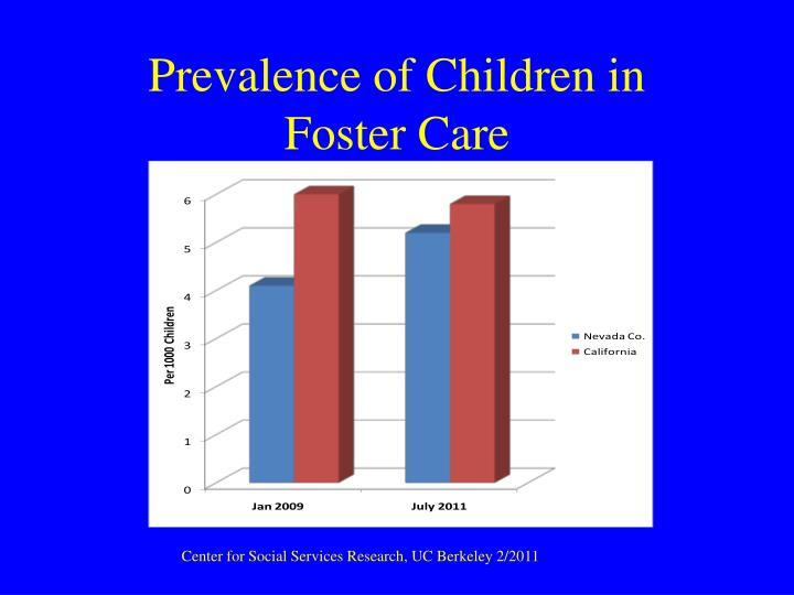 Prevalence of Children in