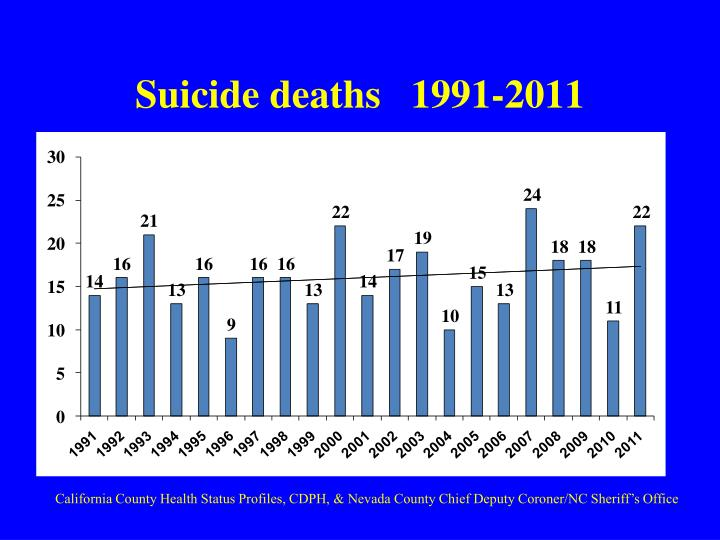 Suicide deaths   1991-2011