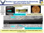 boundary layer laminarization by ultrasonically absorbing coating uac