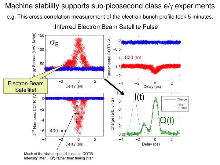 Machine stability supports sub-picosecond class e/