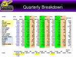 quarterly breakdown