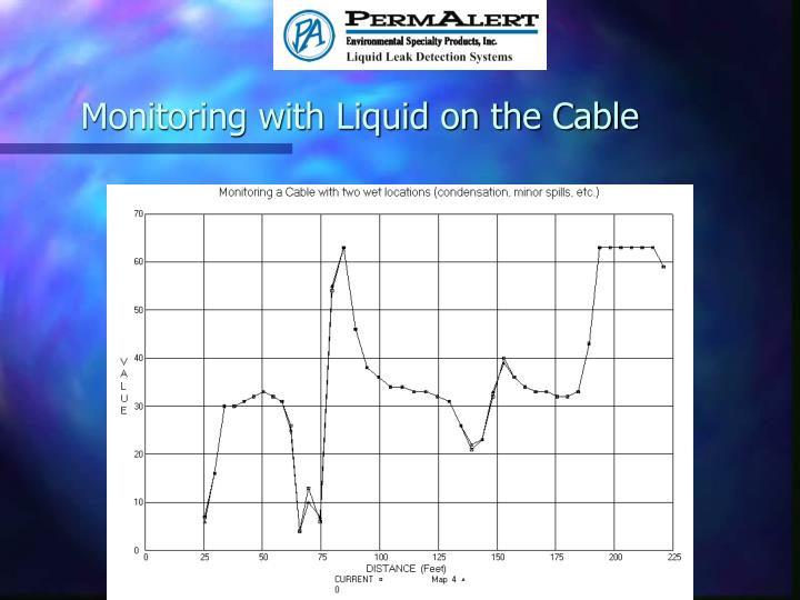 Monitoring with Liquid on the Cable
