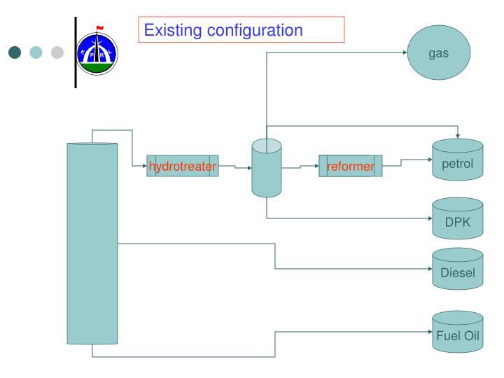 Existing configuration