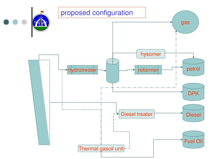 proposed configuration