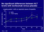no significant differences between alt levels with tocilizumab versus placebo