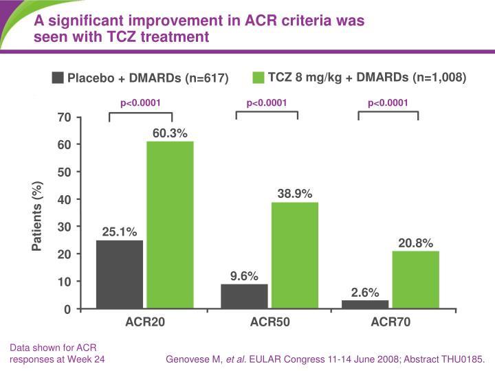 A significant improvement in ACR criteria was