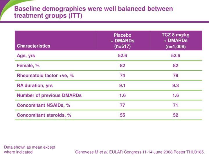 Baseline demographics were well balanced between treatment groups (ITT)