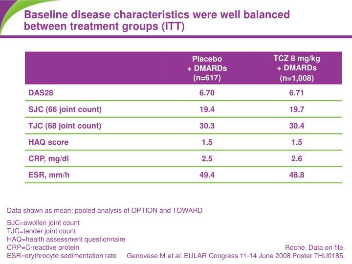 Baseline disease characteristics were well balanced