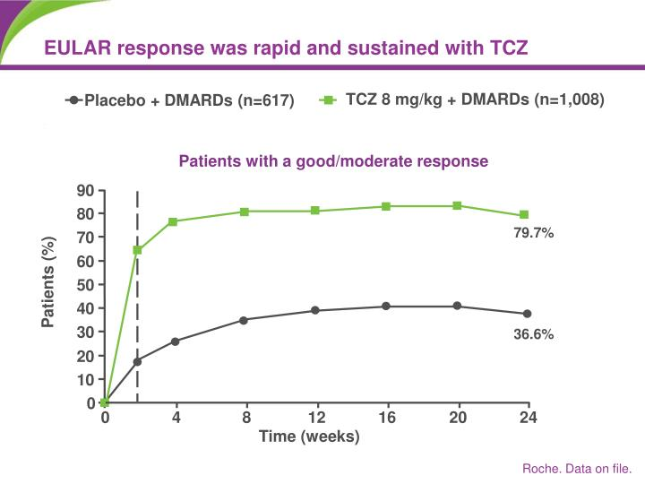 EULAR response was rapid and sustained with TCZ
