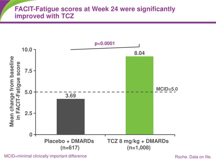 FACIT-Fatigue scores at Week 24 were significantly improved with TCZ