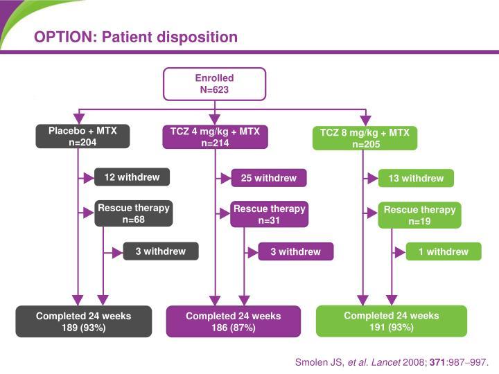 OPTION: Patient disposition