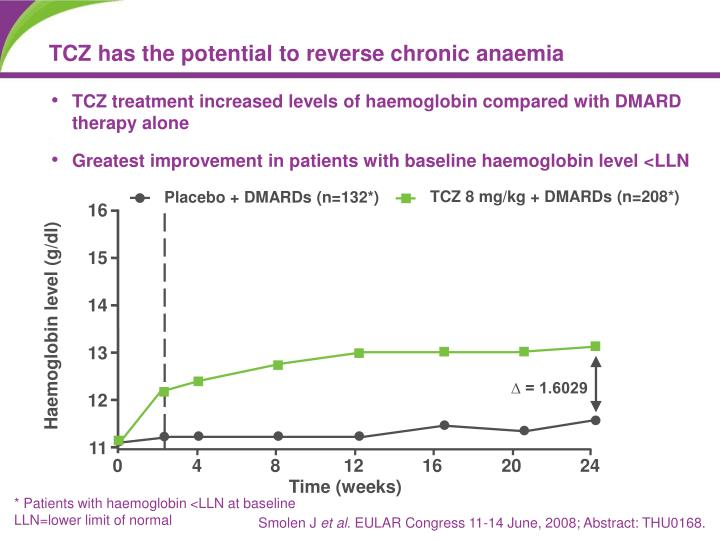 TCZ has the potential to reverse chronic anaemia