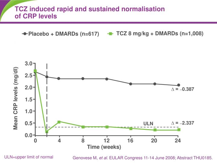 TCZ induced rapid and sustained normalisation