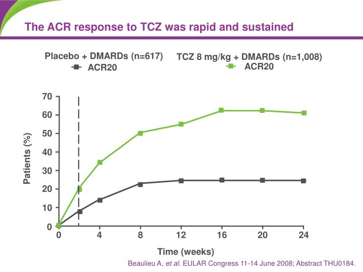 The ACR response to TCZ was rapid and sustained
