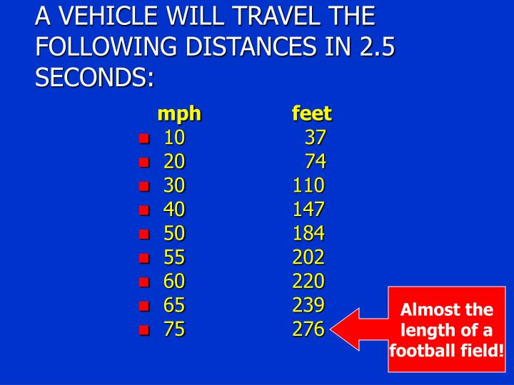 A VEHICLE WILL TRAVEL THE FOLLOWING DISTANCES IN 2.5 SECONDS: