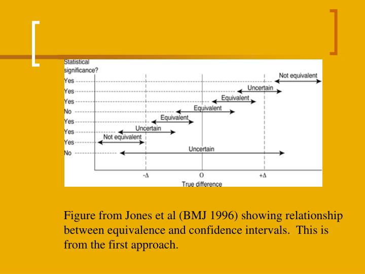 Figure from Jones et al (BMJ 1996) showing relationship