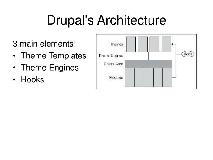 Drupal s architecture