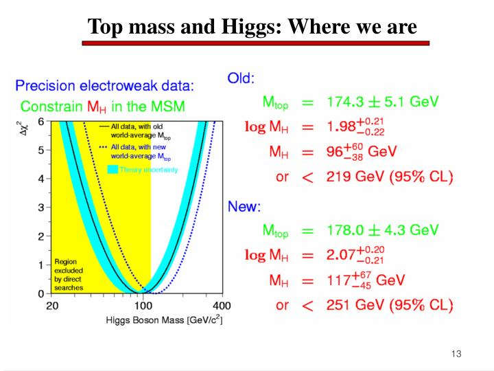 Top mass and Higgs: Where we are