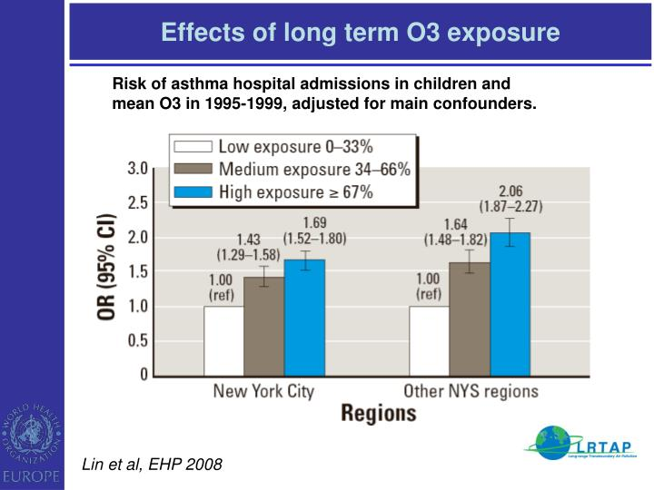 Effects of long term o3 exposure