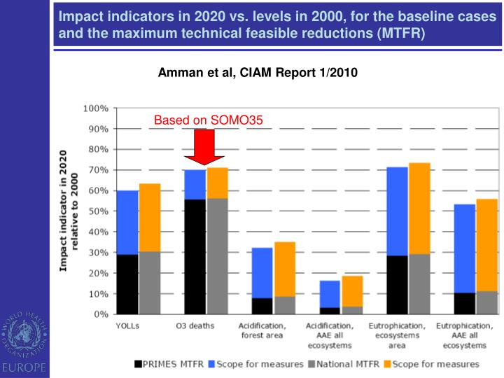 Impact indicators in 2020 vs. levels in 2000, for the baseline cases and the maximum technical feasible reductions (MTFR)