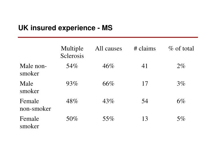 UK insured experience - MS