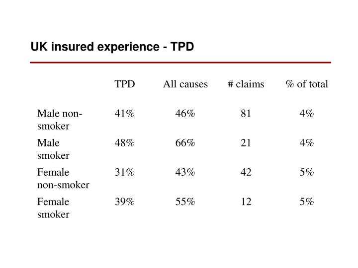 UK insured experience - TPD