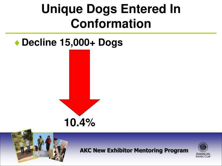Decline 15,000+ Dogs