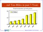 rail ton miles in past 7 years