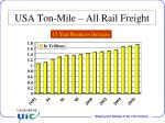 usa ton mile all rail freight