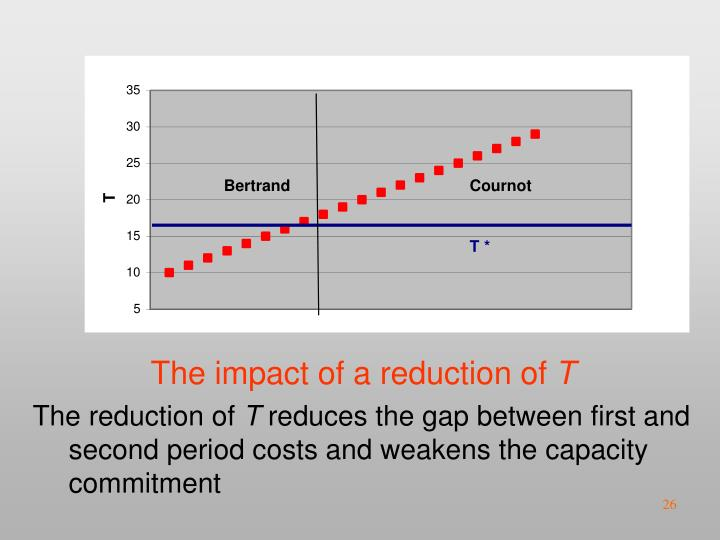 The impact of a reduction of