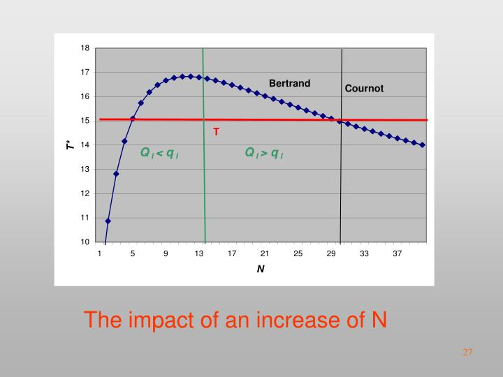 The impact of an increase of N