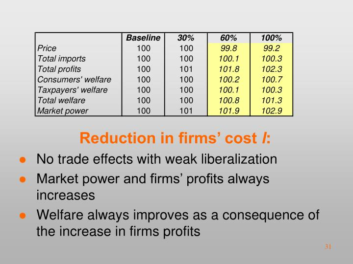 Reduction in firms' cost