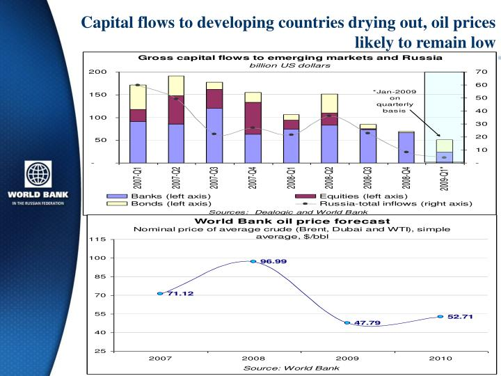 Capital flows to developing countries drying out, oil prices likely to remain low