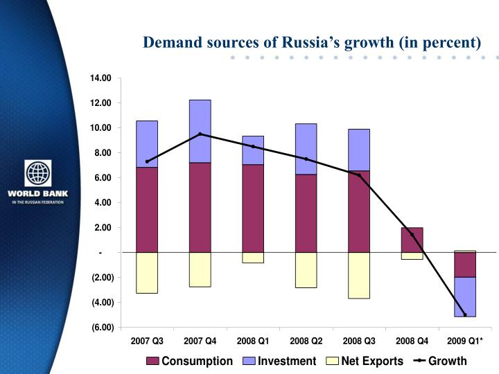 Demand sources of Russia's growth (in percent)