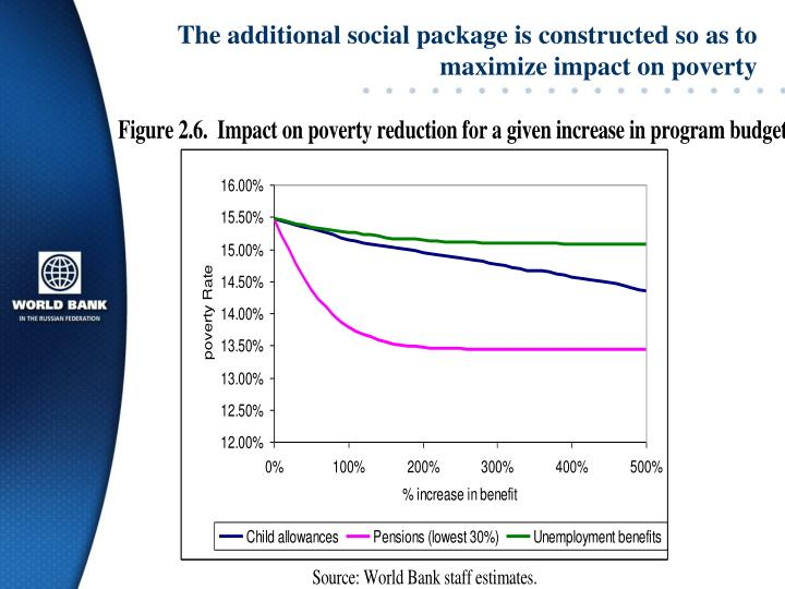 The additional social package is constructed so as to maximize impact on poverty