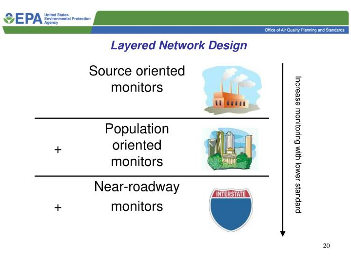 Layered Network Design