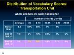 distribution of vocabulary scores transportation unit2
