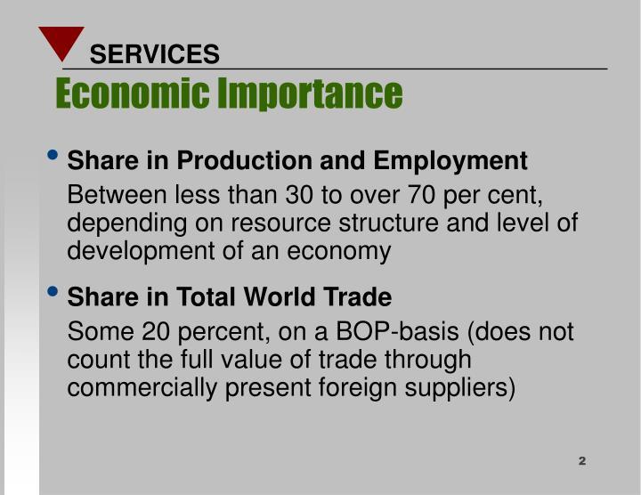 Economic importance