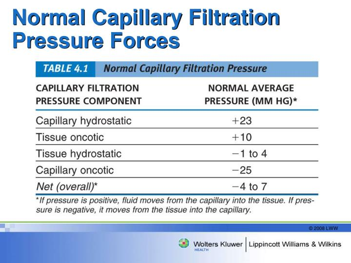 Normal Capillary Filtration Pressure Forces