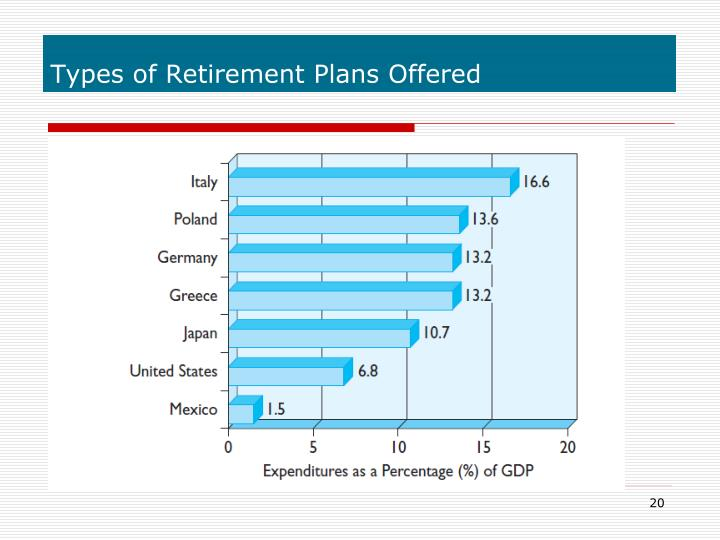 Types of Retirement Plans Offered