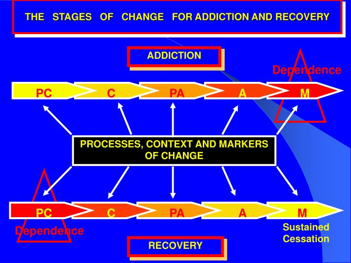 THE   STAGES   OF   CHANGE   FOR ADDICTION AND RECOVERY
