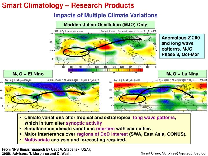 Smart Climatology – Research Products